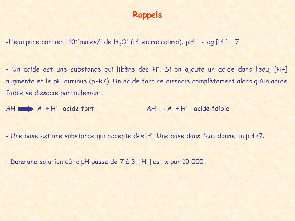 Rappels L'eau pure contient 10-7moles/l de H3O+ (H+ en raccourci). pH = - log [H+] = 7.